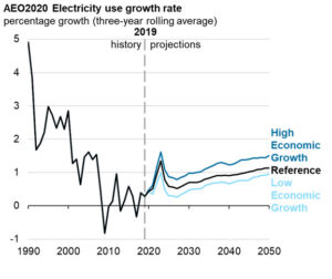 AEO2020 electricity use growth rate