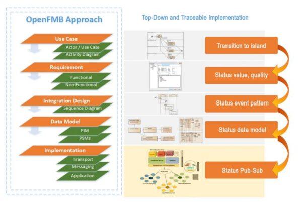 openfmb approach chart