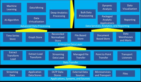 Enterprise Data Layer