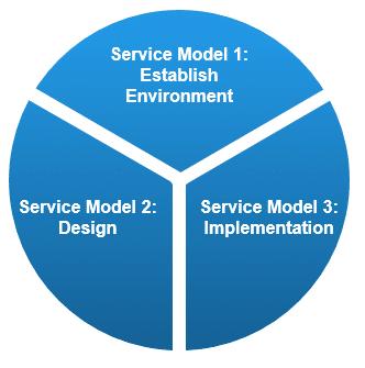 TADA Service Models