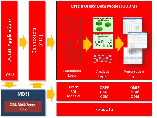Utility Data Model